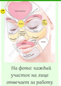 Зоны лица отражают всё тело